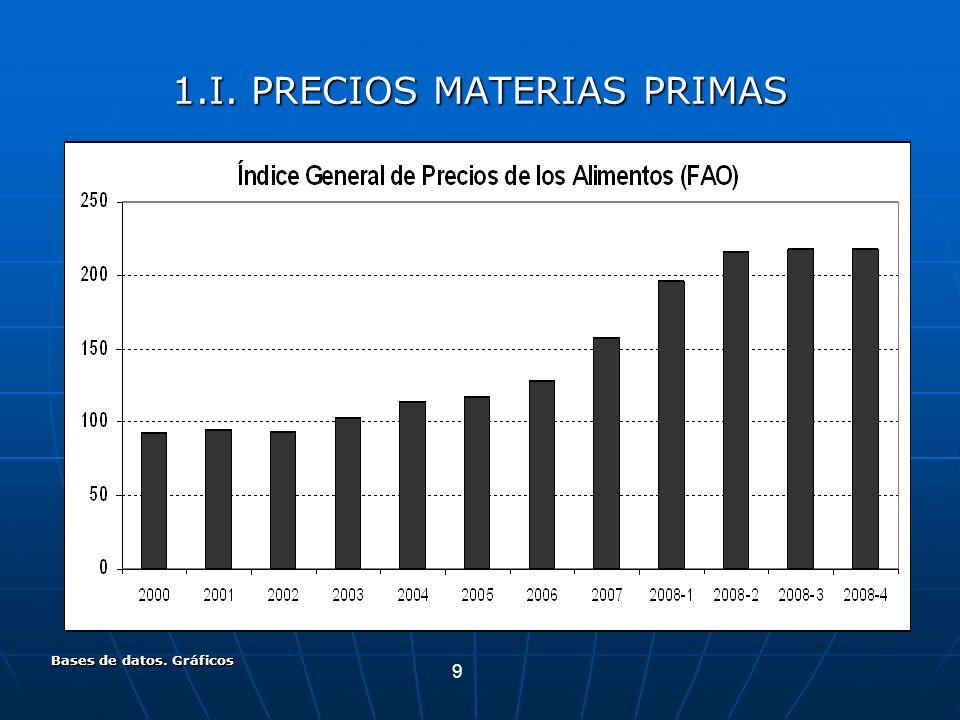 9 Bases de datos. Gráficos 1.I. PRECIOS MATERIAS PRIMAS