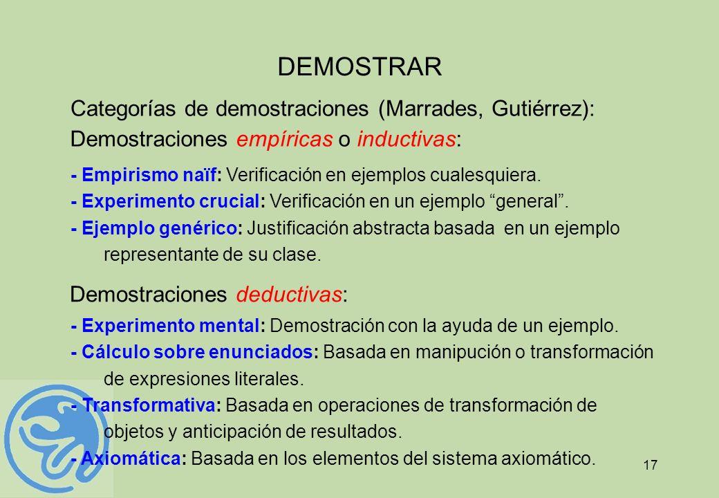 17 Categorías de demostraciones (Marrades, Gutiérrez): Demostraciones empíricas o inductivas: Demostraciones deductivas: - Empirismo naïf: Verificació