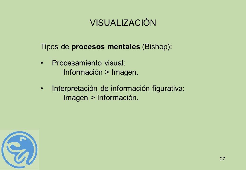 27 VISUALIZACIÓN Tipos de procesos mentales (Bishop): Procesamiento visual: Información > Imagen. Interpretación de información figurativa: Imagen > I