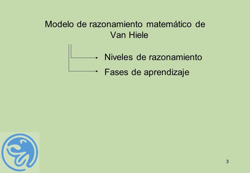 3 Modelo de razonamiento matemático de Van Hiele Niveles de razonamiento Fases de aprendizaje