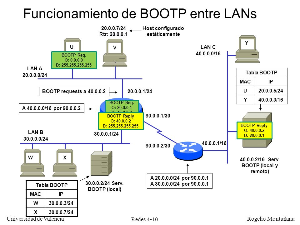 Redes 4-10 Universidad de Valencia Rogelio Montañana LAN A 20.0.0.0/24 LAN B 30.0.0.0/24 LAN C 40.0.0.0/16 WX U V Y Tabla BOOTP MACIP U20.0.0.5/24 Y40
