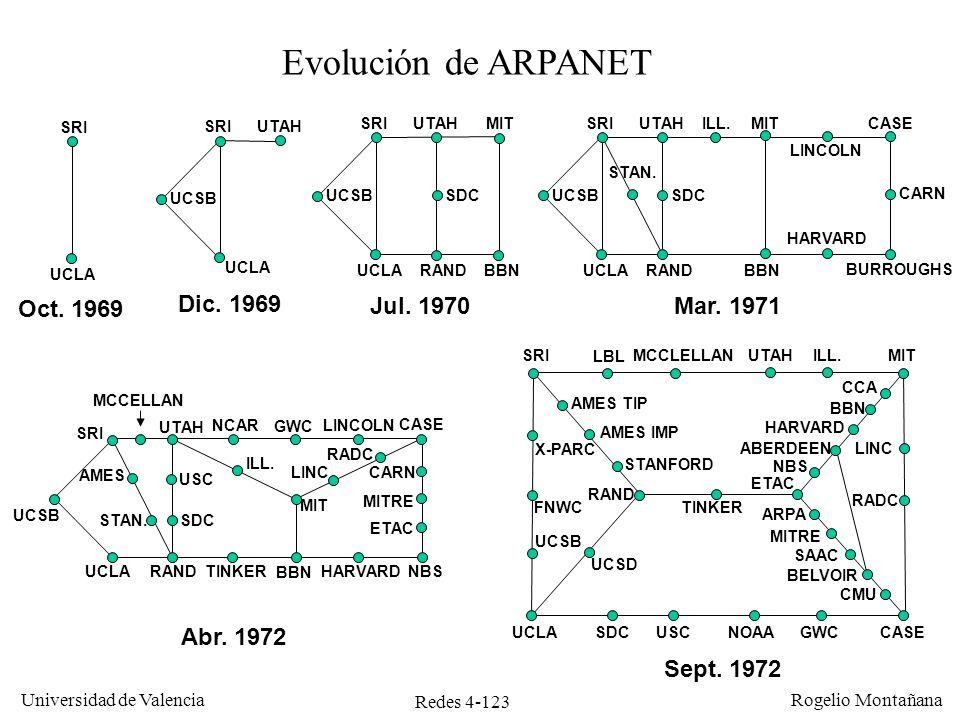 Redes 4-123 Universidad de Valencia Rogelio Montañana Dic. 1969 Jul. 1970Mar. 1971 Abr. 1972 Sept. 1972 Evolución de ARPANET UCSB UCLA SRIUTAH UCSB UC