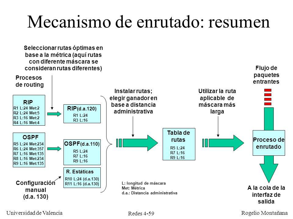 Redes 4-59 Universidad de Valencia Rogelio Montañana Mecanismo de enrutado: resumen RIP (d.a.120) OSPF (d.a.110) Instalar rutas; elegir ganador en bas