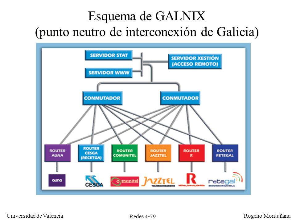 Redes 4-79 Universidad de Valencia Rogelio Montañana Esquema de GALNIX (punto neutro de interconexión de Galicia)