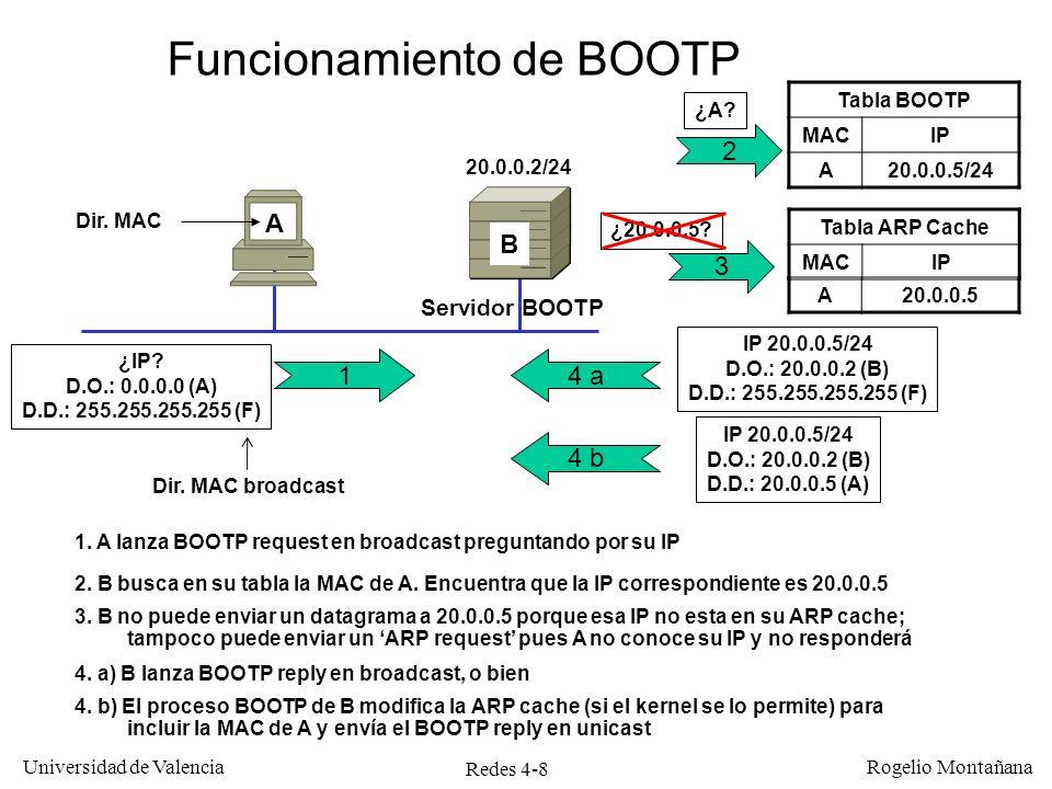 Redes 4-8 Universidad de Valencia Rogelio Montañana A20.0.0.5 A Tabla BOOTP MACIP A20.0.0.5/24 Servidor BOOTP 4. b) El proceso BOOTP de B modifica la