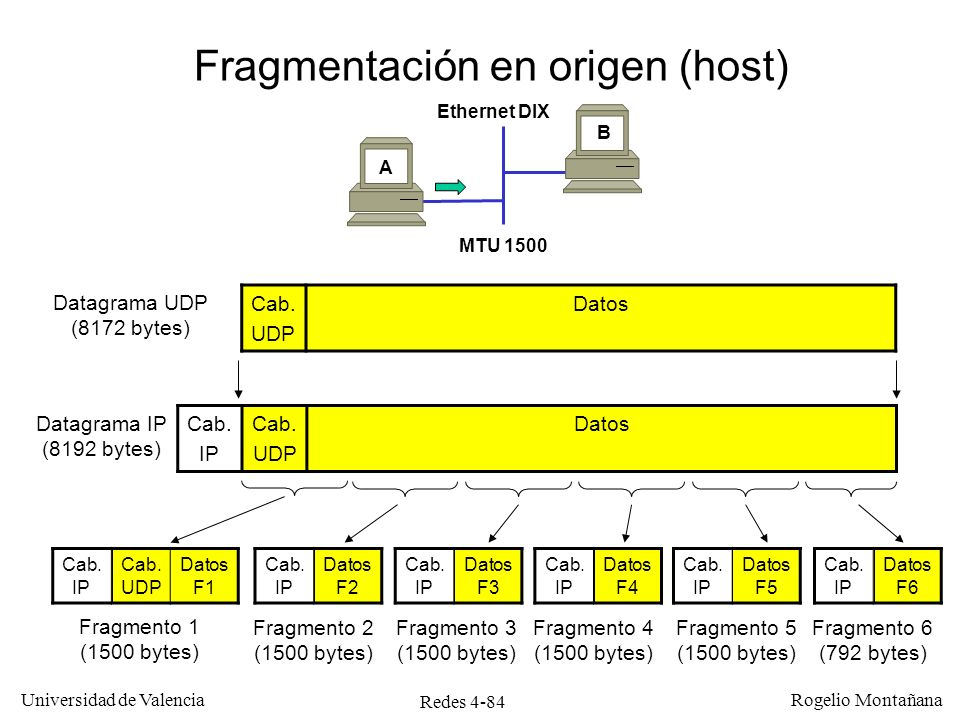Redes 4-84 Universidad de Valencia Rogelio Montañana Cab. UDP Datos Datagrama UDP (8172 bytes) Datagrama IP (8192 bytes) Cab. IP Cab. UDP Datos F1 Fra