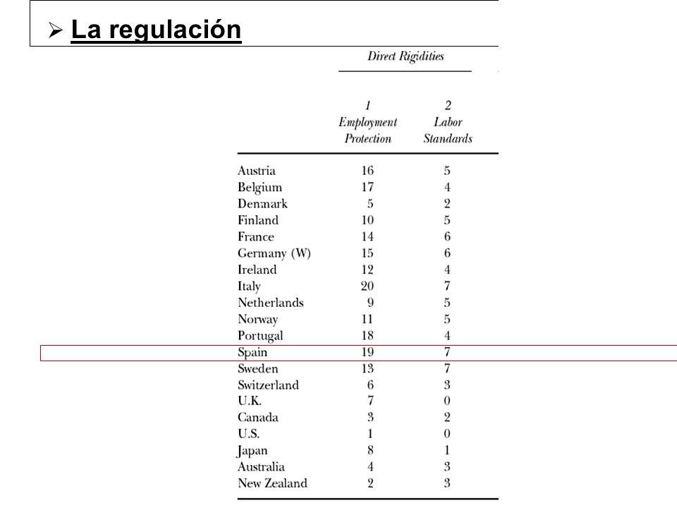 La regulación