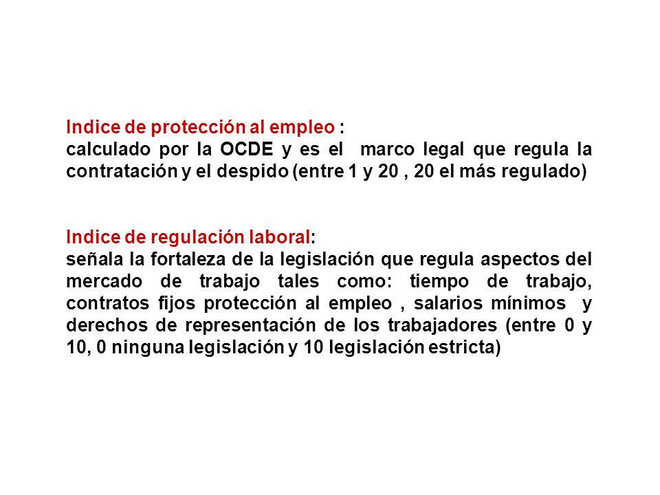 Indice de protección al empleo : calculado por la OCDE y es el marco legal que regula la contratación y el despido (entre 1 y 20, 20 el más regulado)