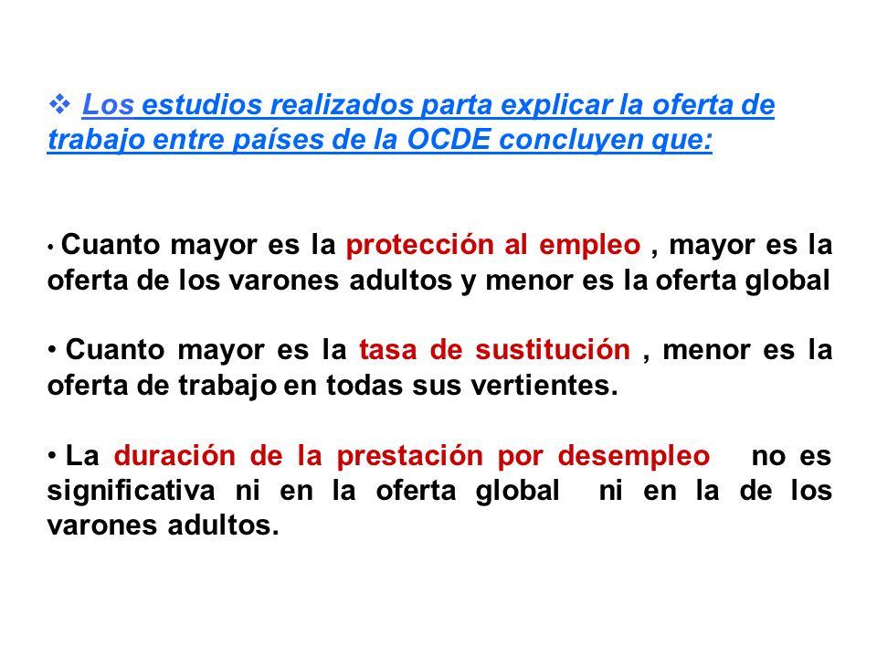 Los estudios realizados parta explicar la oferta de trabajo entre países de la OCDE concluyen que: Cuanto mayor es la protección al empleo, mayor es l