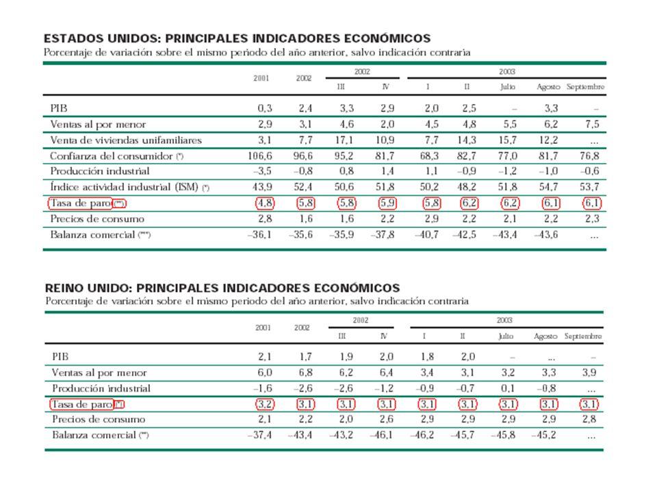 Medidas alternativas de la oferta de trabajo Ratio Empleo /Población Horas Anuales trabajadas Oferta de trabajo potencial 40 horas X 52 semanas = 2080 horas/año 1820 / 2080 = 87.5 % 47.5 x 87.5
