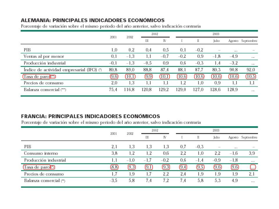 Los estudios realizados parta explicar las tasas de desempleo entre países de la OCDE concluyen que: La protección al empleo no parece ser muy significativa para explicar la tasa de paro (sea total, corto plazo o corto plazo).