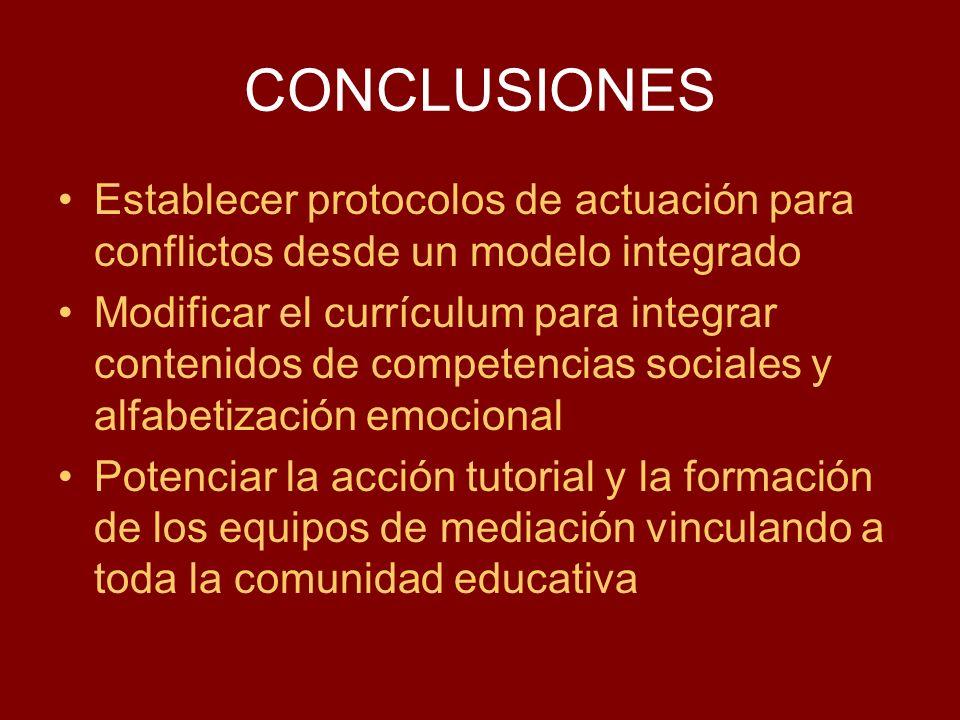 CONCLUSIONES Establecer protocolos de actuación para conflictos desde un modelo integrado Modificar el currículum para integrar contenidos de competen