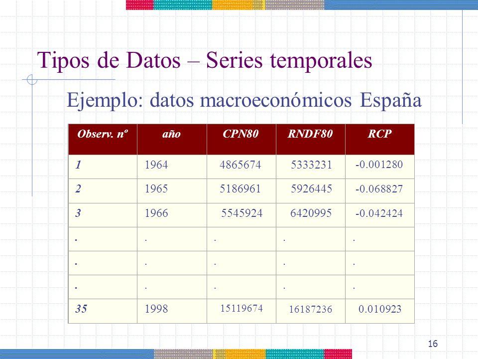 16 Tipos de Datos – Series temporales Ejemplo: datos macroeconómicos España Observ. nºañoCPN80RNDF80RCP 119644865674 5333231 -0.001280 21965 5186961 5