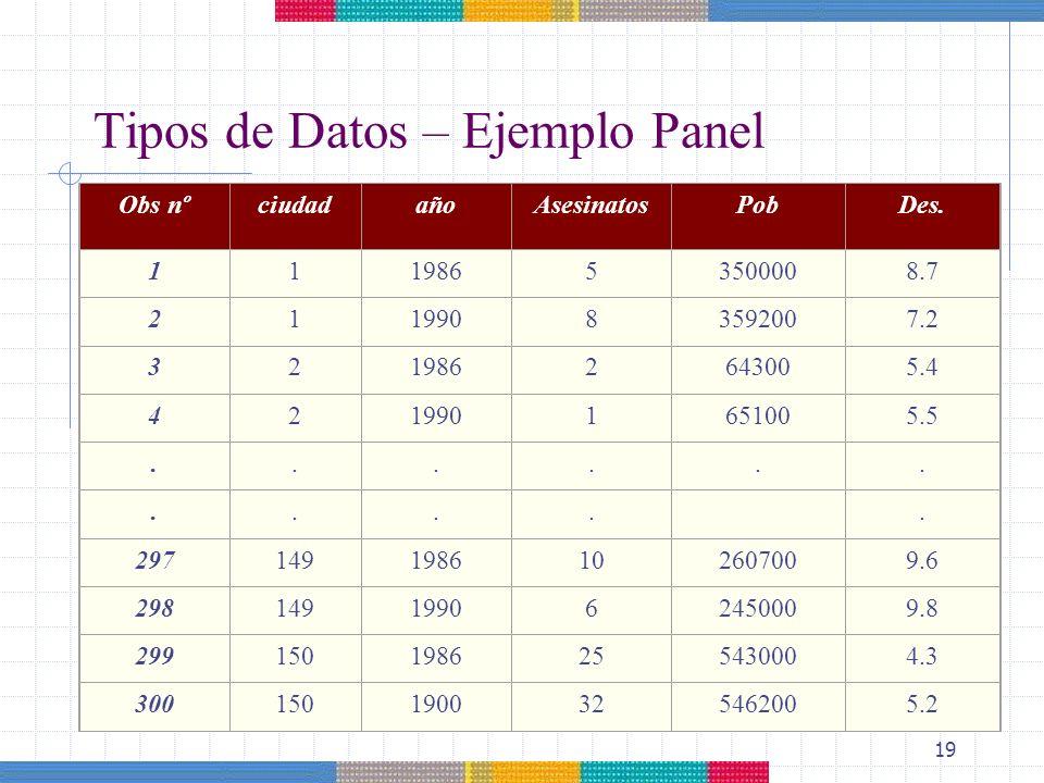 19 Tipos de Datos – Ejemplo Panel Obs nºciudadañoAsesinatosPobDes. 11198653500008.7 21199083592007.2 3219862643005.4 4219901651005.5........... 297149