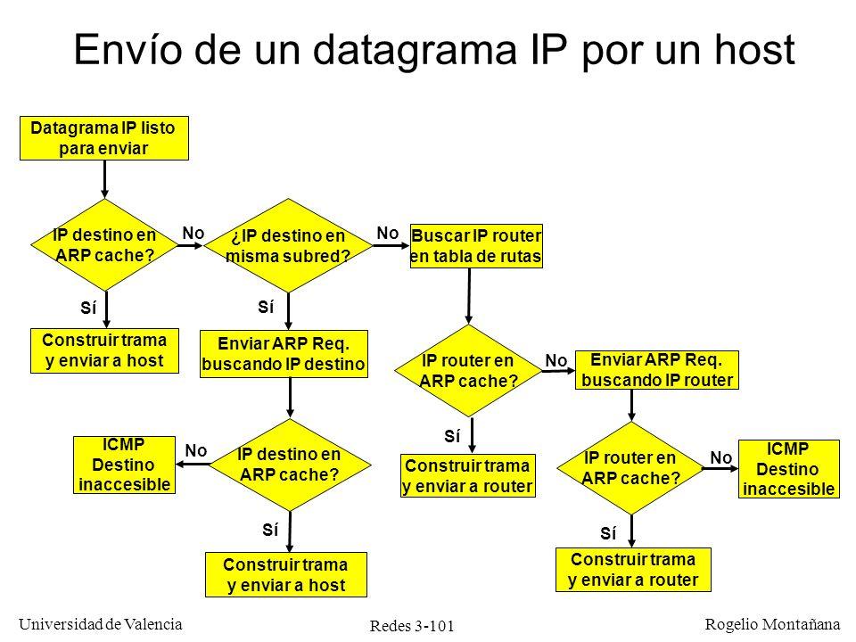 Redes 3-101 Universidad de Valencia Rogelio Montañana IP destino en ARP cache? Datagrama IP listo para enviar Construir trama y enviar a host Enviar A