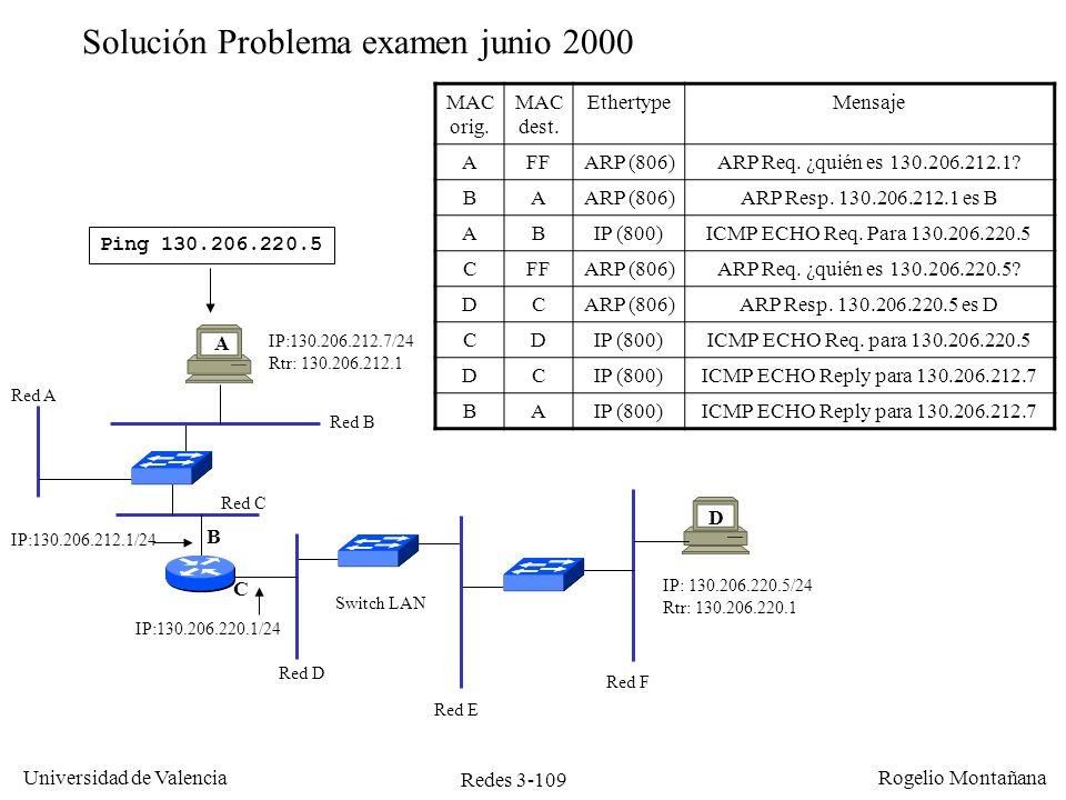 Redes 3-109 Universidad de Valencia Rogelio Montañana Ping 130.206.220.5 Solución Problema examen junio 2000 A C B MAC orig. MAC dest. EthertypeMensaj