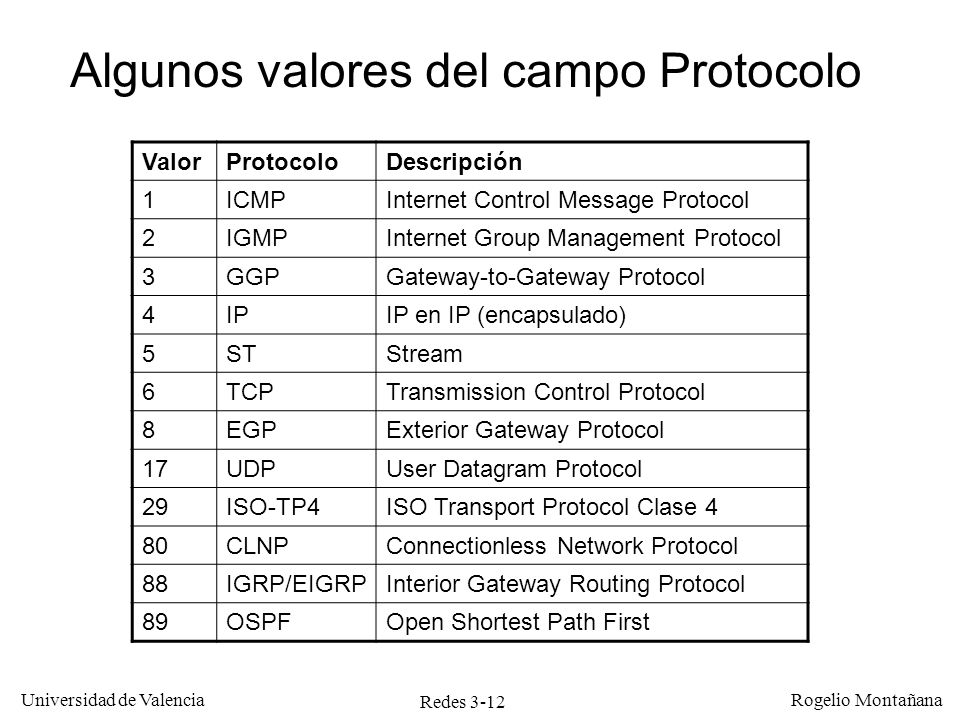 Redes 3-12 Universidad de Valencia Rogelio Montañana ValorProtocoloDescripción 1ICMPInternet Control Message Protocol 2IGMPInternet Group Management P