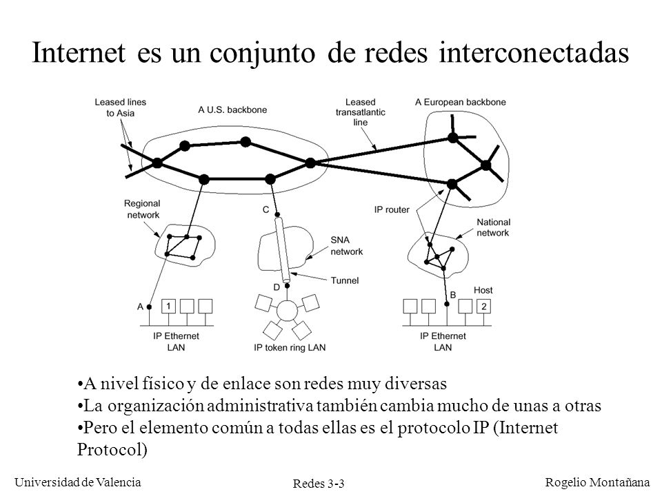 Redes 3-3 Universidad de Valencia Rogelio Montañana Internet es un conjunto de redes interconectadas A nivel físico y de enlace son redes muy diversas