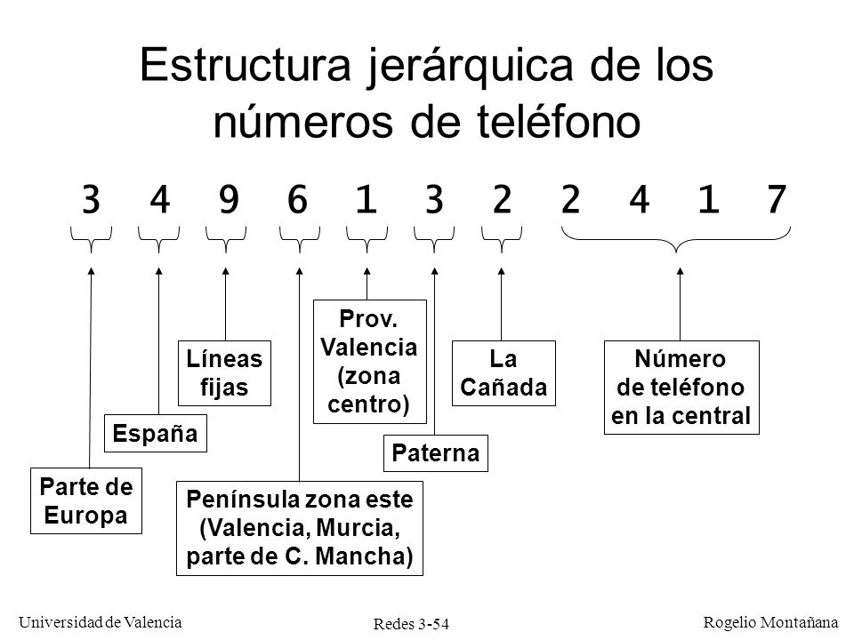 Redes 3-54 Universidad de Valencia Rogelio Montañana Estructura jerárquica de los números de teléfono 3 4 9 6 1 3 2 2 4 1 7 Parte de Europa España Lín