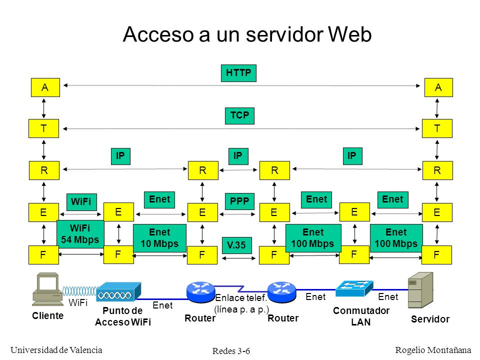 Redes 3-6 Universidad de Valencia Rogelio Montañana A Acceso a un servidor Web HTTP TCP IP Cliente Servidor T E R IP PPP WiFi 54 Mbps Enet 100 Mbps V.