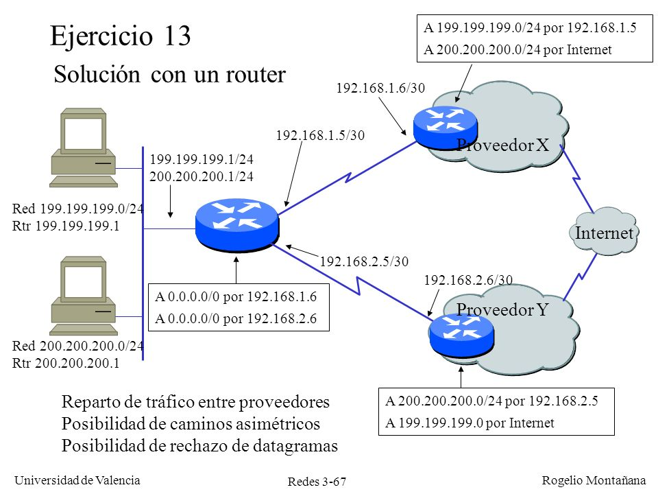 Redes 3-67 Universidad de Valencia Rogelio Montañana 199.199.199.1/24 200.200.200.1/24 Proveedor X Proveedor Y 192.168.1.5/30 192.168.2.5/30 A 0.0.0.0