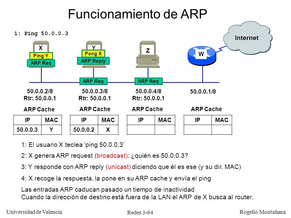 Redes 3-94 Universidad de Valencia Rogelio Montañana IPMAC 1: El usuario X teclea ping 50.0.0.3 50.0.0.4/8 Rtr: 50.0.0.1 50.0.0.3/8 Rtr: 50.0.0.1 50.0