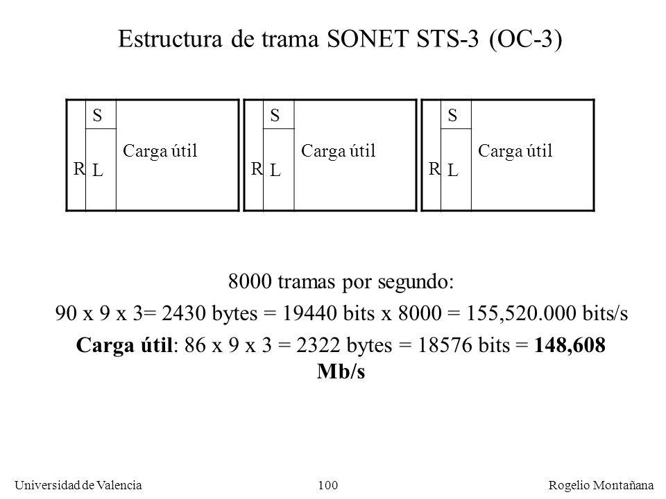 99 Universidad de Valencia Rogelio Montañana Info. Sección Carga útil Info. Línea Info. ruta Estructura de trama SONET STS-1 (OC-1) 1 c.3 col.86 colum