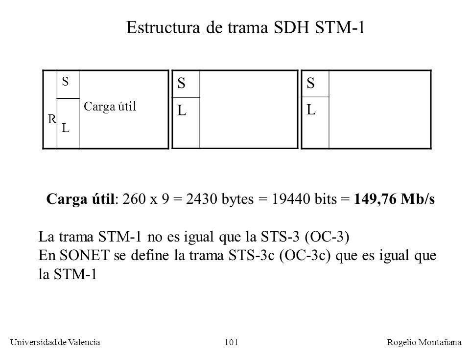 100 Universidad de Valencia Rogelio Montañana R S Carga útil L R S L R S L Estructura de trama SONET STS-3 (OC-3) 8000 tramas por segundo: 90 x 9 x 3=
