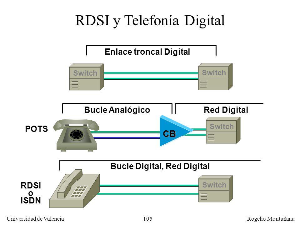 104 Universidad de Valencia Rogelio Montañana Sumario Principios básicos Medios físicos de transmisión de la información El sistema telefónico. Multip