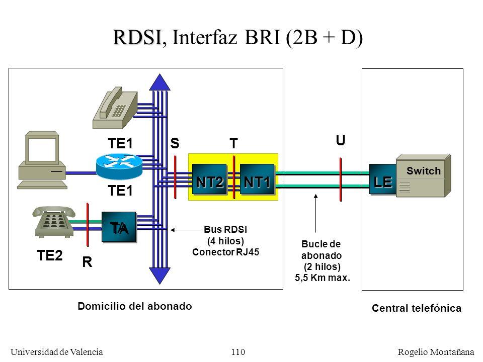 109 Universidad de Valencia Rogelio Montañana 1 3 4 2 6 7 8 5 TE NT Transmit Receive Alimentación eléctrica opcional Estructura de la interfaz S de RD
