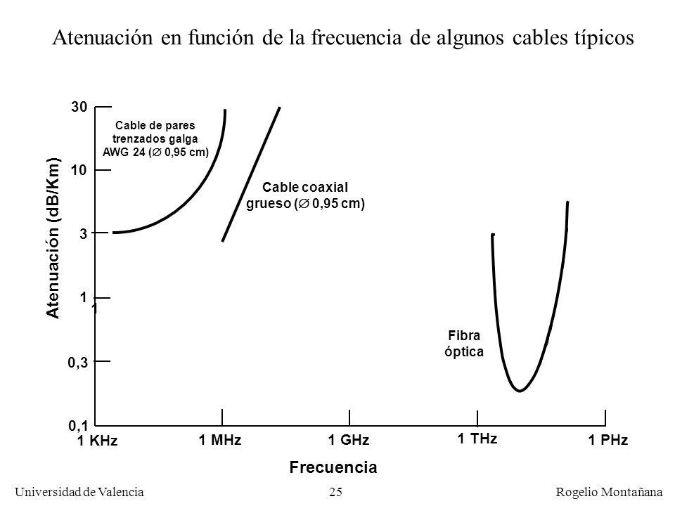 24 Universidad de Valencia Rogelio Montañana Atenuación A 10 MHz la potencia de la señal en un cable RG-58 (coaxial fino) se reduce a: –la mitad en 75