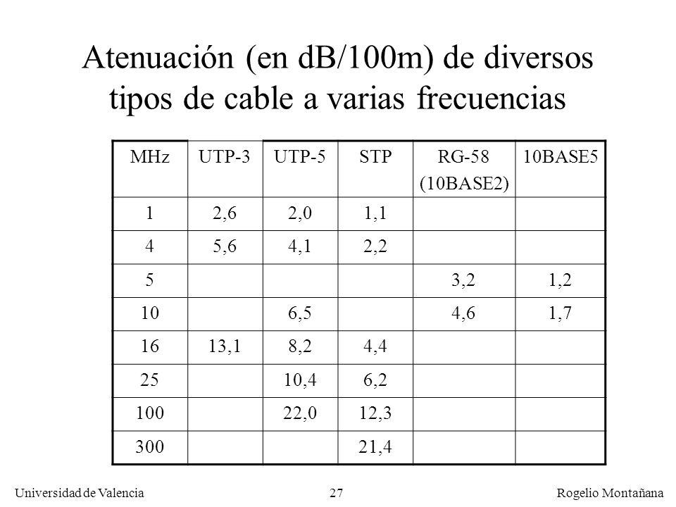 26 Universidad de Valencia Rogelio Montañana Atenuación en función de la frecuencia para un bucle de abonado típico 3,7 Km 5,5 Km Frecuencia (KHz) 0 0
