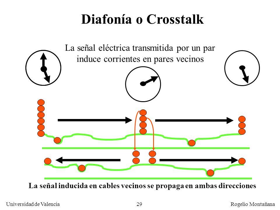 28 Universidad de Valencia Rogelio Montañana Problemas de la transmisión de señales en cables metálicos Desfase. Variación de la velocidad de propagac