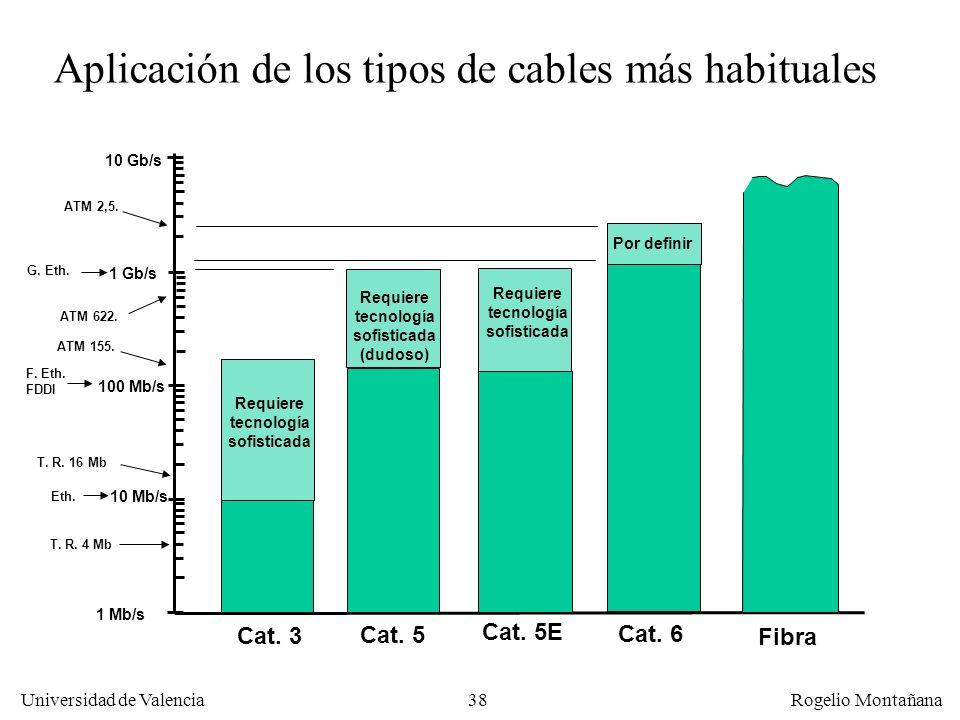 37 Universidad de Valencia Rogelio Montañana Categorías de cables de pares trenzados CategoríaVueltas/mFrec. Máx. (MHz) Capac. Máx. datos (Mb/s) 10No