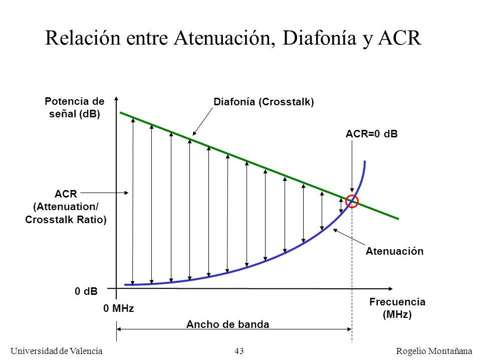 42 Universidad de Valencia Rogelio Montañana Transmit (salida) Receive (entrada) Ordenador Transmit (salida) Receive (entrada) Conmutador LAN Señal (d