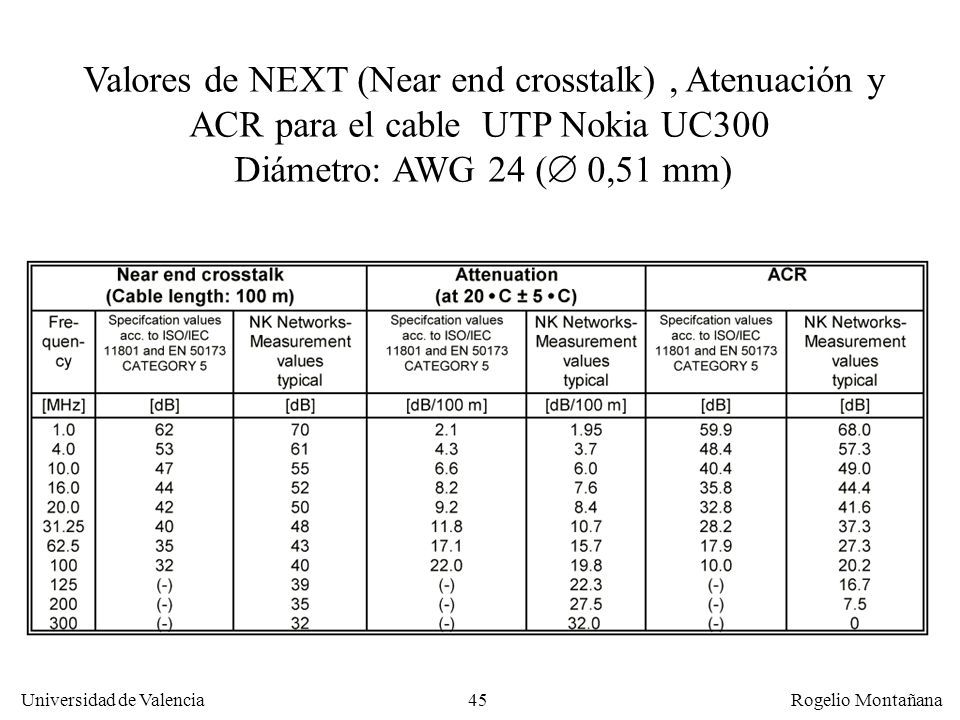 44 Universidad de Valencia Rogelio Montañana ACR La calidad de un cable para transmitir una señal viene dada por el cociente entre la diafonía y la at