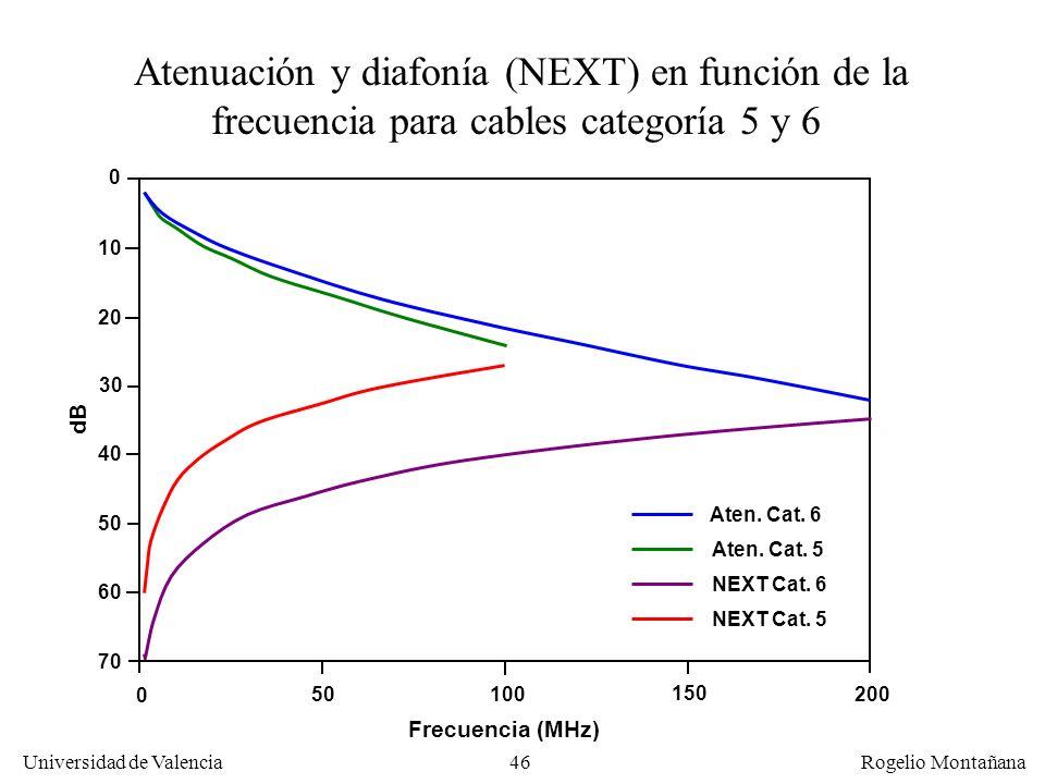 45 Universidad de Valencia Rogelio Montañana Valores de NEXT (Near end crosstalk), Atenuación y ACR para el cable UTP Nokia UC300 Diámetro: AWG 24 ( 0