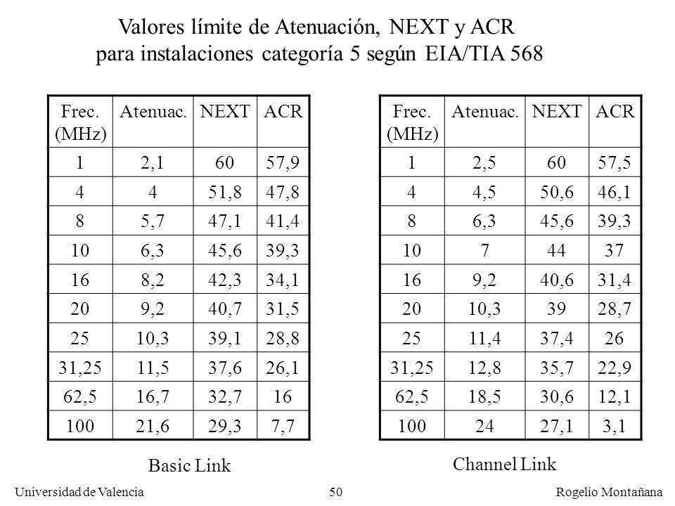 49 Universidad de Valencia Rogelio Montañana Armario (o rack) de comunicaciones Latiguillo Enlace básico (max. 90 m) Enlace de canal = enlace básico +