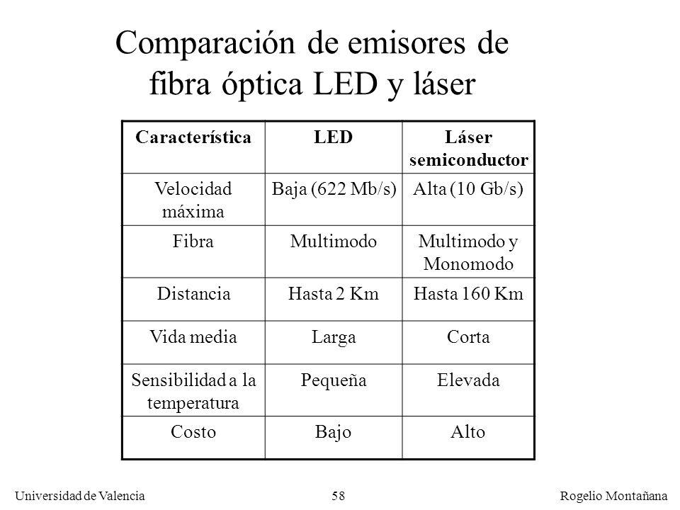 57 Universidad de Valencia Rogelio Montañana Dispersión en fibras ópticas En fibra multimodo con luz normal el haz se produce un ensanchamiento del pu