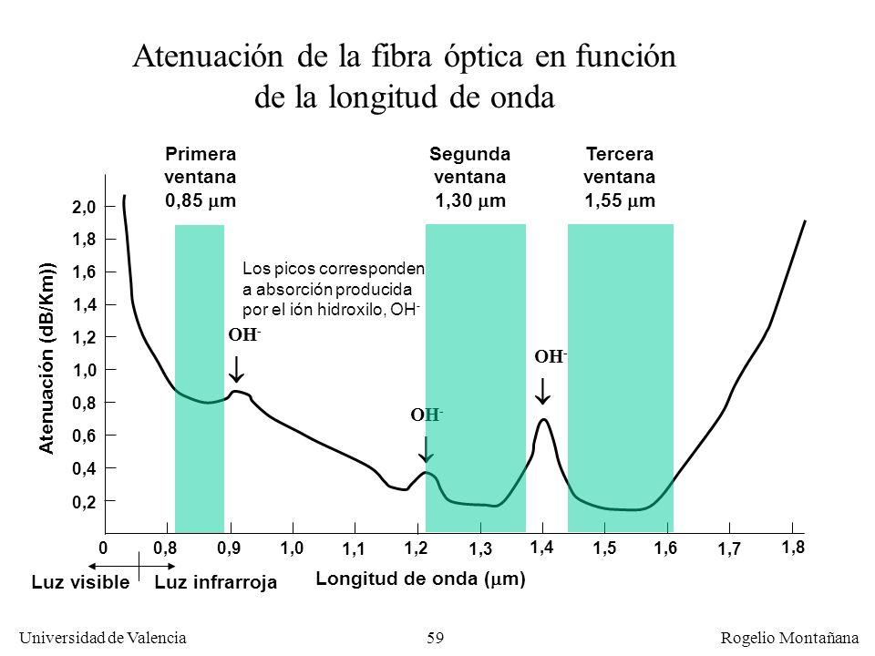 58 Universidad de Valencia Rogelio Montañana CaracterísticaLEDLáser semiconductor Velocidad máxima Baja (622 Mb/s)Alta (10 Gb/s) FibraMultimodoMultimo