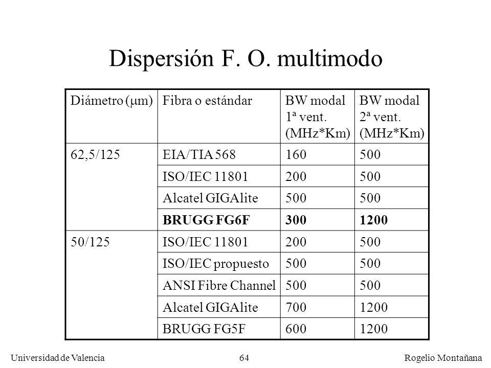 63 Universidad de Valencia Rogelio Montañana Cálculo del alcance por dispersión Enlace ATM a 622 Mb/s sobre fibra multimodo de 500 MHz*Km de ancho de