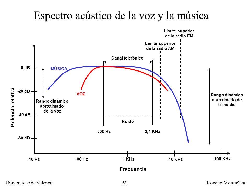 68 Universidad de Valencia Rogelio Montañana Diseño del sistema telefónico Se transmite una señal de 3,1 KHz (de 300 a 3.400 Hz). Así se reduce ancho