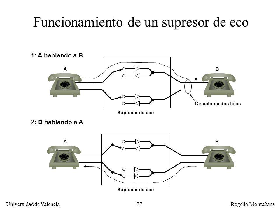 76 Universidad de Valencia Rogelio Montañana Eco en telefonía analógica Central Telefónica Efecto de eco Conversación Eco Circuito híbrido 2-4 hilos C