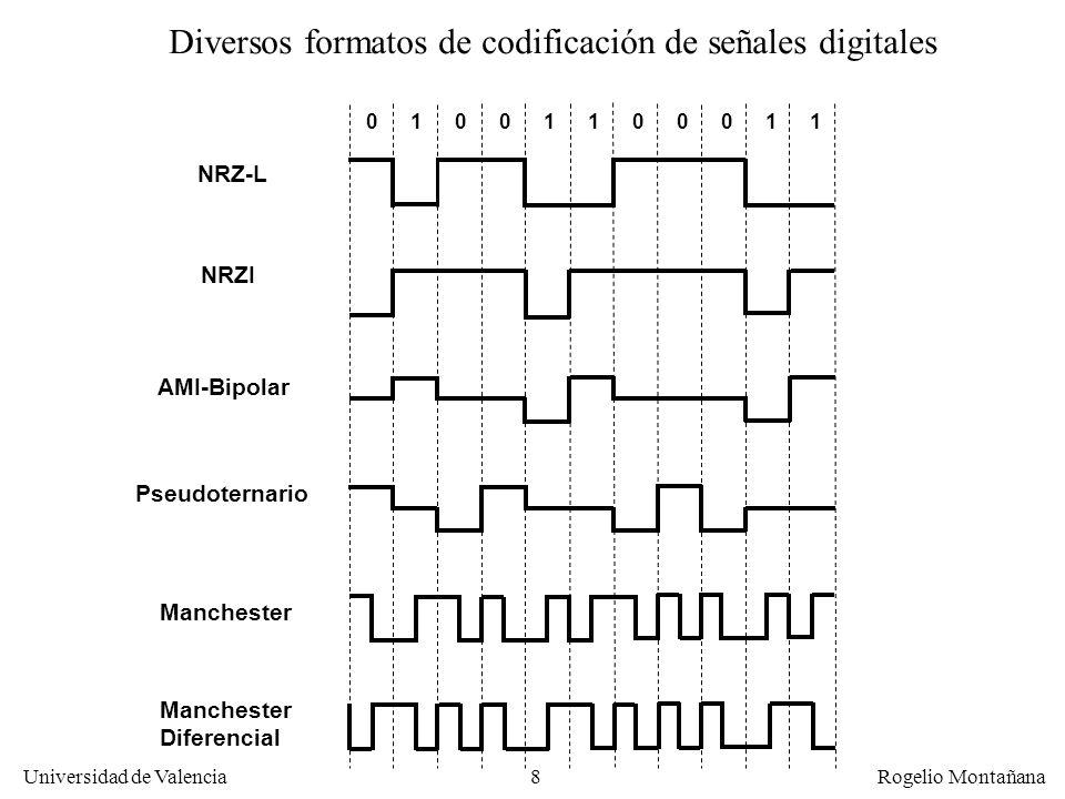 18 Universidad de Valencia Rogelio Montañana Teorema de muestreo de Nyquist El teorema de Nyquist también se aplica a una señal analógica que se codifica En este caso dice que la frecuencia de muestreo ha de ser al menos el doble que el ancho de banda de la señal que se quiere codificar Ejemplo: los CD de audio muestrean la señal 44.100 veces por segundo, por tanto pueden captar frecuencias de hasta 22,05 KHz