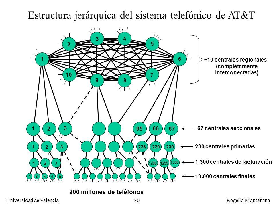 79 Universidad de Valencia Rogelio Montañana Red telefónica Internet Teléfonos analógicos o digitales Módem o adaptador Ordenador Acceso a Internet co