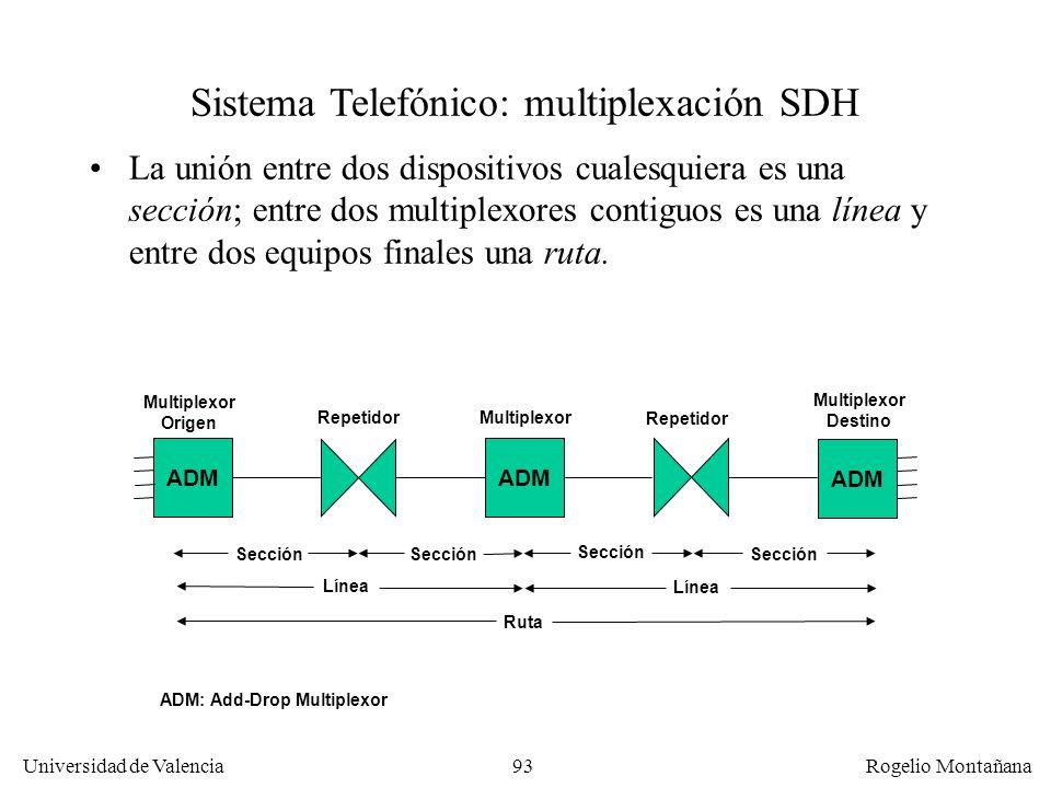92 Universidad de Valencia Rogelio Montañana Sistema Telefónico: multiplexación SDH Una red SONET/SDH está formada por: –Repetidores o regeneradores –