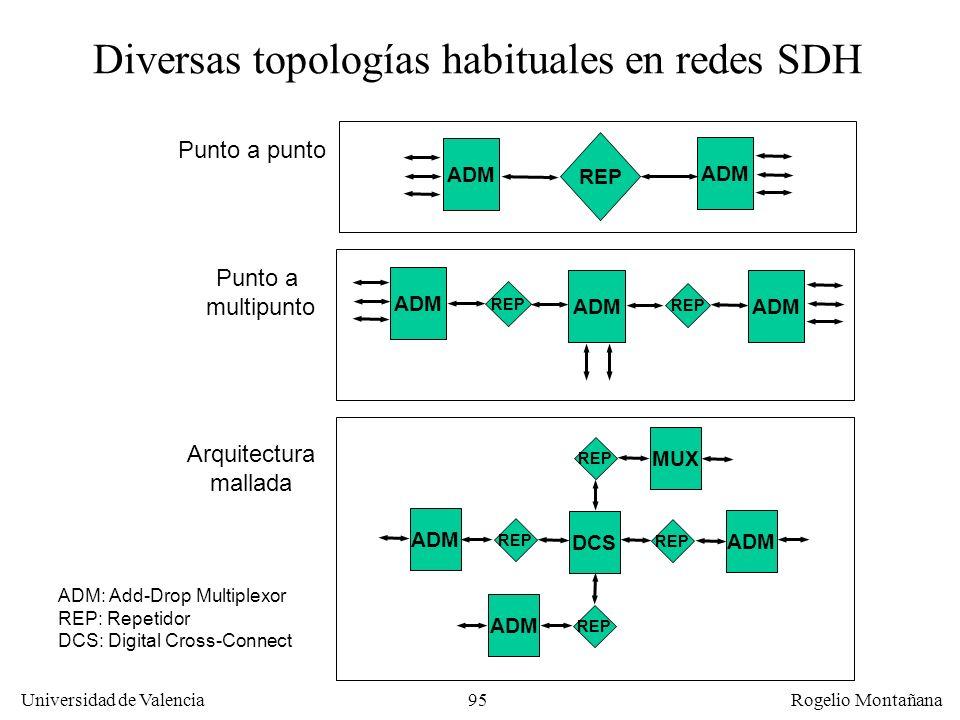 94 Universidad de Valencia Rogelio Montañana Sistema Telefónico: multiplexación SDH La capa física de SONET/SDH se divide en cuatro subcapas: –Subcapa