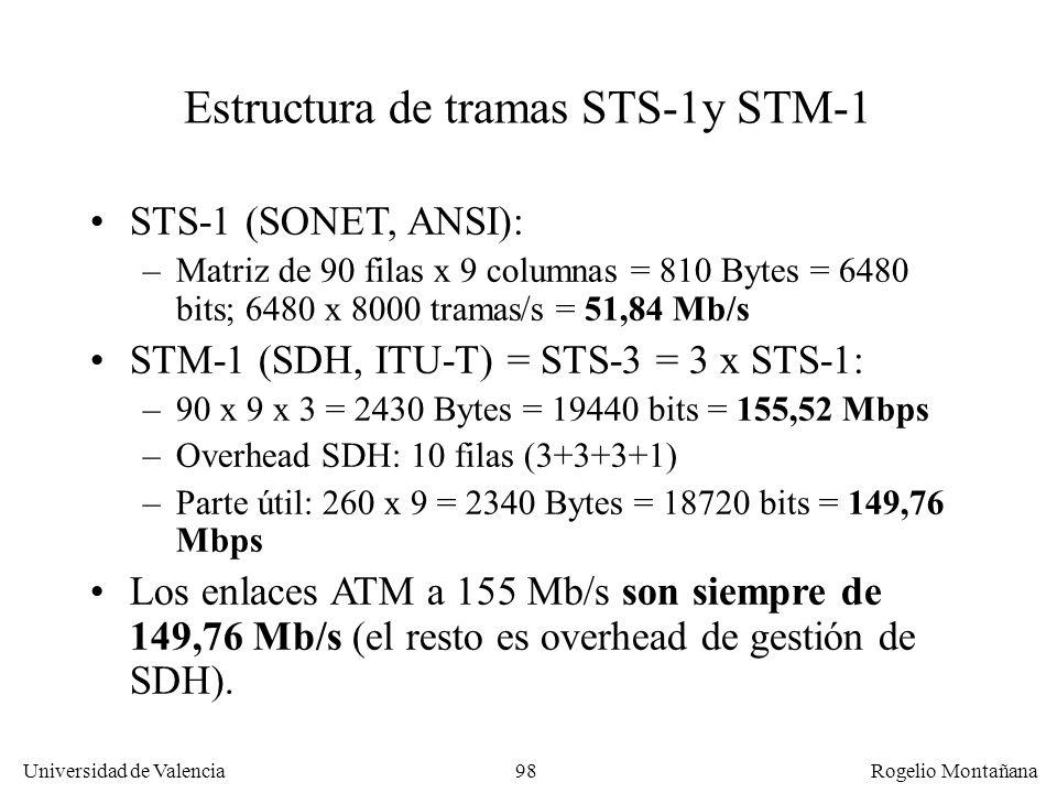 97 Universidad de Valencia Rogelio Montañana Funcionamiento de un anillo SDH en situación normal y en caso de avería Tráfico de usuario Reserva ADM Tr