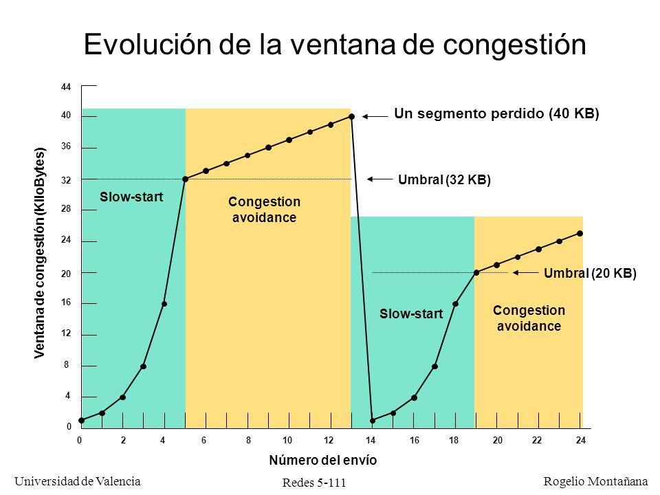 Redes 5-111 Universidad de Valencia Rogelio Montañana 4 8 12 16 20 24 28 32 36 40 44 0 024681012141618202224 Un segmento perdido (40 KB) Umbral (32 KB