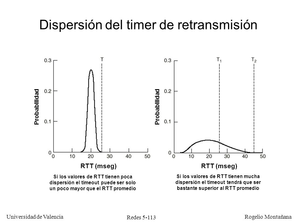 Redes 5-113 Universidad de Valencia Rogelio Montañana Dispersión del timer de retransmisión RTT (mseg) Probabilidad Si los valores de RTT tienen poca